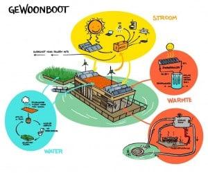 Tekening duurzame systemen geWoonboot door Oliver Rijcken