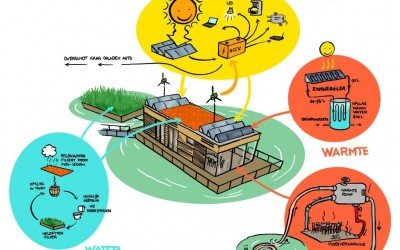 Off-the-grid vergaderen