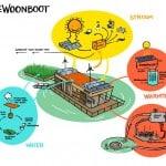 Zonne-energie op de geWoonboot